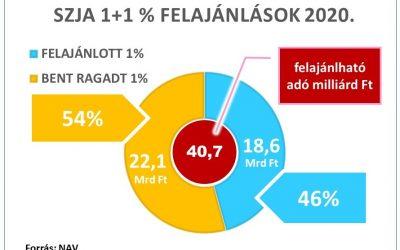 SZJA 1% kampány